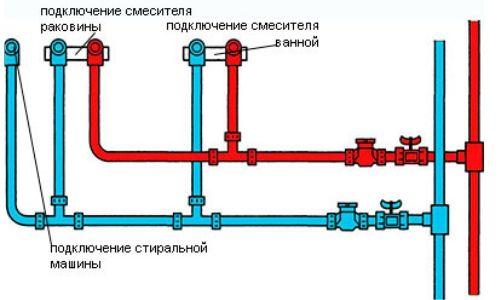Схема розведення труб у ванній