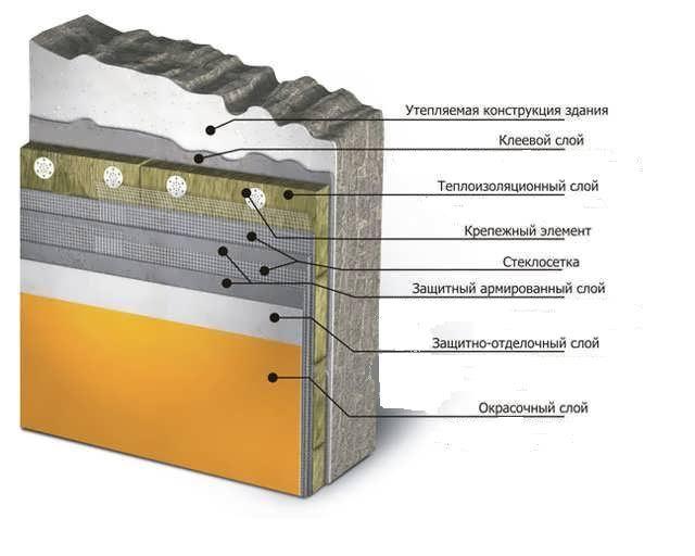 Фото - Як можна приклеїти пінопласт до бетону