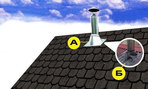 Як можна зробити димар для лазні через стелю?