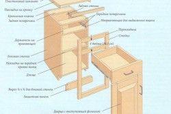 Схема збірки кухонної шафи