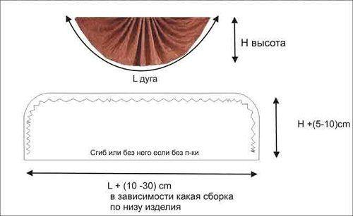 Фото - Як можна зшити ламбрекен своїми руками