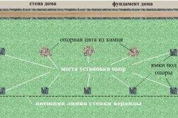 Схема фундаменту для веранди