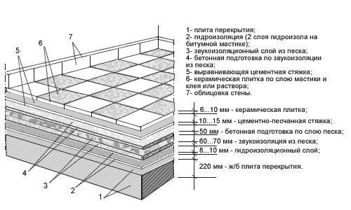 Фото - Як на поверхню підлоги класти керамічну плитку?
