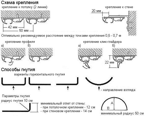 Схема кріплення і способи гнуття стельового карниза