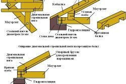 Схема монтажу кроквяної системи