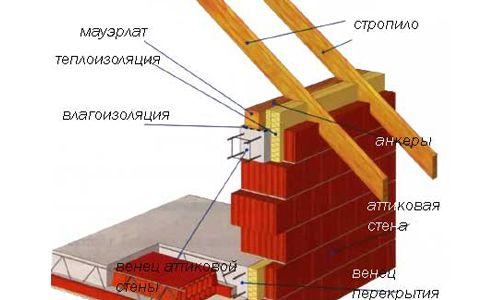 Схема зєднання даху зі стіною