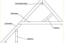 Схема конструкції даху