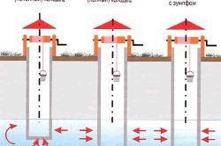 Фото - Як знайти підземну воду і зробити колодязь