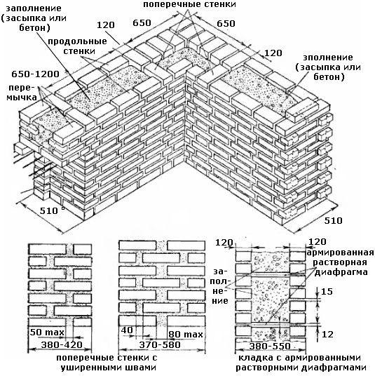 Колодцевая цегляна кладка стін за системою А.С. Власова