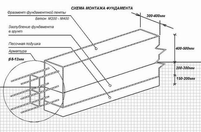 Як потрібно заливати стрічковий фундамент