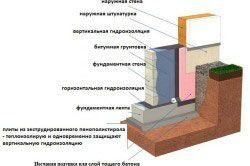Схема гідроізоляції стрічкового фундаменту