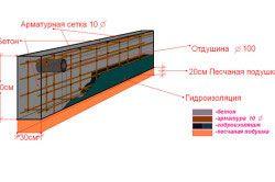 Схема армування заглибленого стрічкового фундаменту