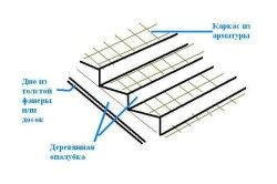 Армована деревяна опалубка для заливки бетону під сходи