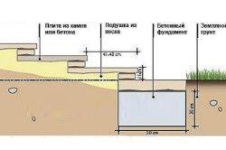 Схема сходи з бетону