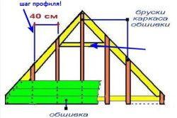 Схема фронтону з профнастилу