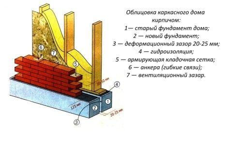Схема облицювання каркасного будинку цеглою