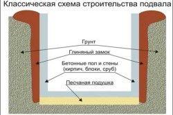 Класична схема підвалу
