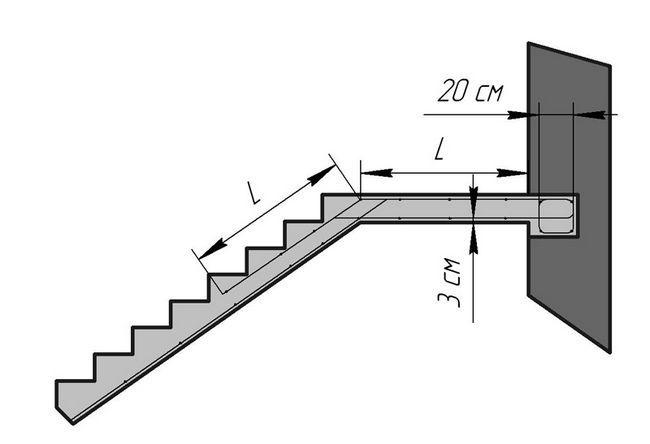 Схема будови бетонних сходів