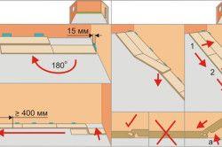 Схема правильного укладання ламінату
