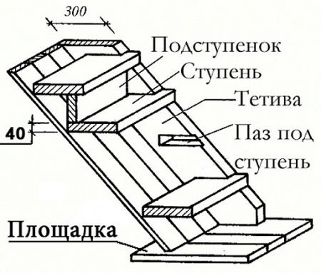 Схема повної обшивки металокаркасу