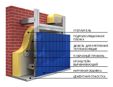 Схема обшивки стіни профнастилом
