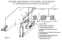Фото - Як облаштовується центральне опалення в будинку