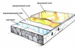 Конструкція наливних підлог 3D