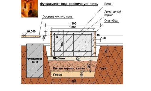 Як облаштувати фундамент під цегляну піч?