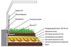 Схема обігріву теплиці нагрівальним кабелем