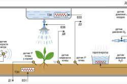 Схема терморегуляції теплиці