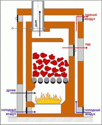 Фото - Як облаштувати пічне водяне опалення своїми руками
