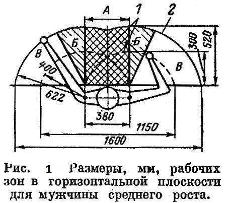 Малюнок 1. Розміри, мм, робочих зон в горизонтальній площині для чоловіка середнього зросту