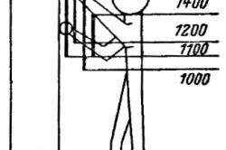 Малюнок 2. Розміри (мм) зон раціонального розміщення по висоті індикаторів і органів управління: 1,2 - максимальна зона, 2,4 - зона для найбільш важливих обєктів