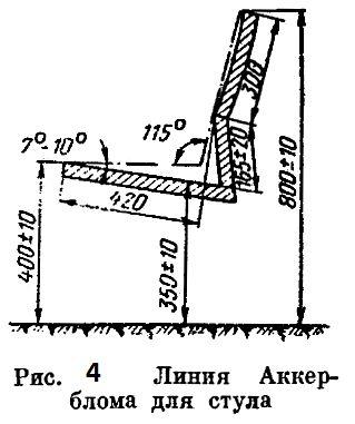 Малюнок 4. Лінія Аккерблома для стільця