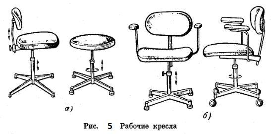Малюнок 5. Робочі крісла