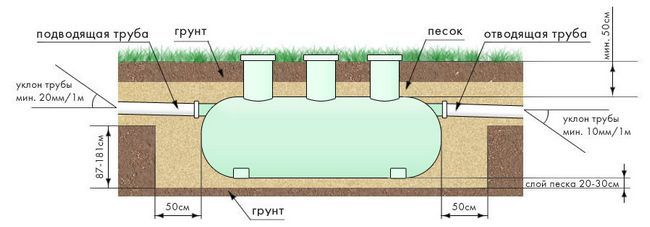 Схема підземного монтажу септика