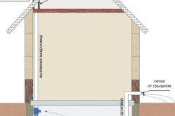 Схема припливно-витяжної вентиляції підвалу