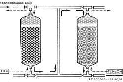 Фото - Як очистити звичайну воду від заліза