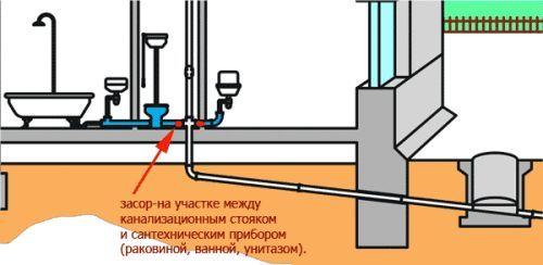 Схема засмічення каналізації