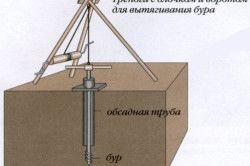 Схема пристрою триноги з блочку