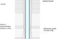 Схема пристрою свердловини