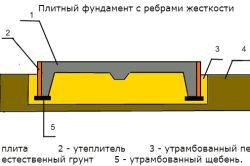 Фото - Як визначити витрату бетону на фундамент дачного будинку?