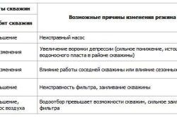 Таблиця можливих порушень роботи свердловини