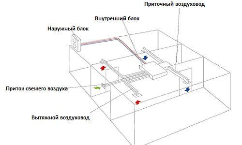 Схема пристрою і принципу роботи воздуховода