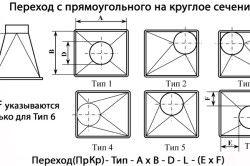 Варіанти переходів з прямокутного на круглий повітропровід