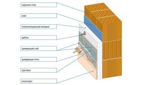 Схема нанесення штукатурки і грунтовки на цегляну стіну
