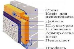 Схема утеплення стіни пінопластом