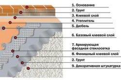 Схема пошарово укладається штукатурки з утепленням - «мокрий» фасад
