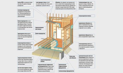 Фото - Як здійснити каркасне будівництво будинку своїми руками?