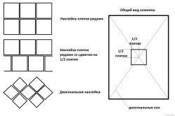 Схема поклейки стельової плитки